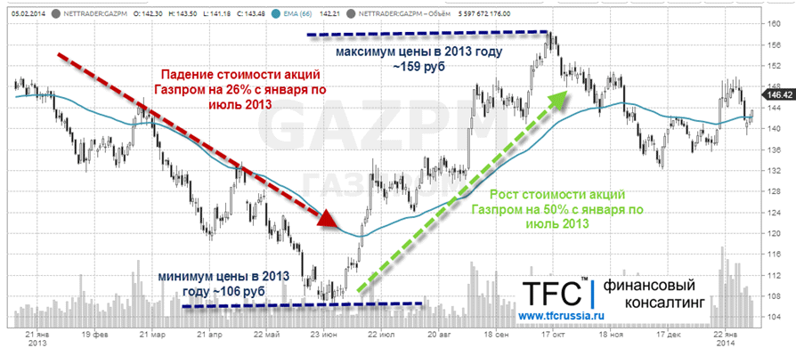 узкий почему стоимость акций газпром падает 2017 Body Belt Боди
